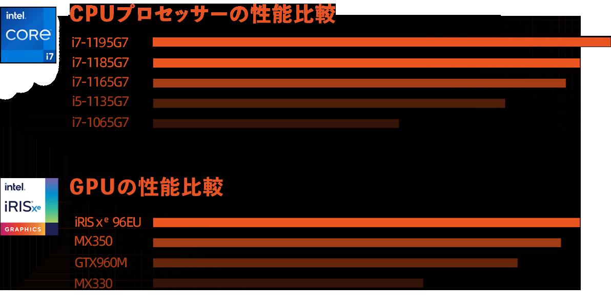CPU, GPUプロセッサーの性能比較
